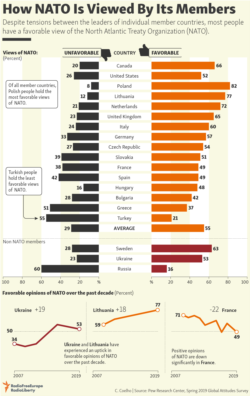 Infographic - How NATO Is Viewed By Its Members