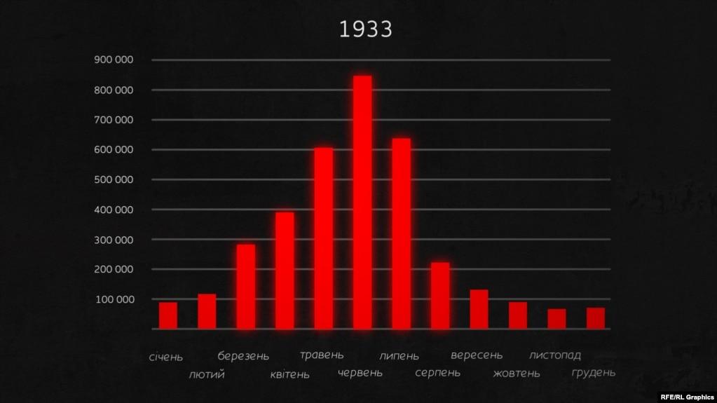 Помісячні втрати від голоду у 1933 році. Найбільш смертоносним став червень. Тоді за добу помирало 28 тисяч людей. Це майже у 20 разів більше, ніж у відносно неголодному 1930 році