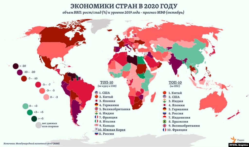 Общий объем ВВП мира в 2020 году сократится на 4,4%, предполагает текущий прогноз МВФ, представленный в октябре. В июне грядущий спад в мире в целом оценивалсяэкспертами фонда в 4,9%. В России объем экономики сократится на 4,1%, полагают в МВФ, тогда как в среднем по наиболее развитым экономикам мира ожидается спад на 5,8%. Считая ВВП по обменному курсу, Россия по итогам года, судя по оценкам МВФ, останется за пределами топ-10 стран мира. В пересчете ВВП по паритету покупательной способности (ППС) национальных валют Россия вновь окажется6-й – между Германией и Индонезией.