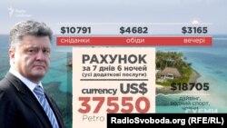Президент Порошенко відпочивав на Мальдівах з гостями протягом семи днів та шести ночей