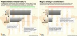 INFOGRAPHICS - EMOTIONS COMBINED - RUS