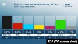 Barometrul politic, 16.4. 2021 (Grafic: TV/ZDF)
