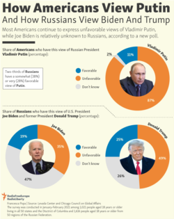 Infographic - How Americans View Putin And How Russians View Biden And Trump