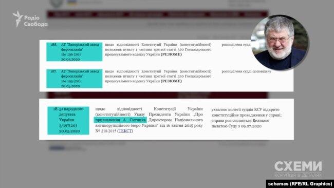 КСУ зареєстрував два однотипних подання від «Запорізького заводу феросплавів». Справи розподіляються за абеткою до прізвищ суддів. Завдяки цій обставині уже інша справа, яка стосувалася призначення Артема Ситника керівником НАБУ потрапила судді Тупицькому