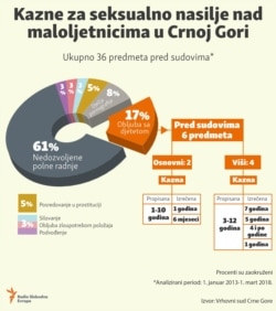 Infographic: Penalties for sexual violence over minors in Montenegro