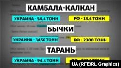 Распределение квот на вылов рыбы между Украиной и Россией в 2020 году