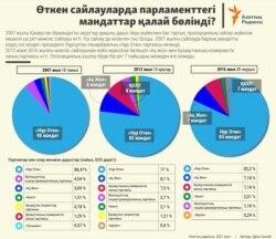 Kazakhstan - Infographics Parliamentary Elections in Kazakh