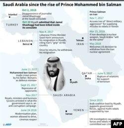 Saudi Arabia Since the Rise Of Prince