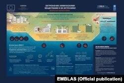 Загрязнение химическими веществами Черного моря и источники загрязнения