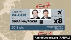 Перельоти Віктора Медведчука і Тараса Козака