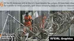 Stat of the Day -- Guantanamo prison
