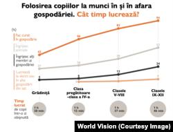 """Raportul """"Bunăstarea copilului din mediul rural – 2020"""", cercetare realizată în perioada iunie-august 2020 pe baza metodologiei elaborate de World Vision România (WVR). Eșantionul cercetării a cuprins 936 de gospodării, în care locuiesc 4.338 de persoane. Au fost culese informaţii de la 936 de adulţi și 2931 de copii."""