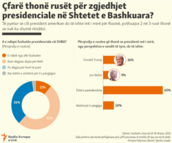 Infographic: What Do Russians Say About The U.S. Presidential Election? (Kosovo)