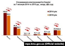 Інфографіка Міністерства енергетики та вугільної промисловості України