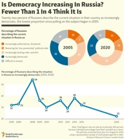 INFOGRAPHIC: Is Democracy Increasing In Russia? Fewer Than 1 In 4 Think It Is