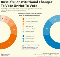 infographic - Russia's Constitutional Changes: To Vote Or Not To Vote