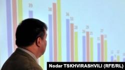 Согласно докладу NDI, приоритетными национальными проблемами в порядке убывания опрошенные считают: наличие работы (61%), рост цен (39%), бедность, пенсии и территориальная целостность (38%)