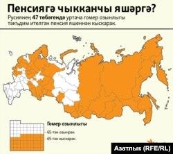 Русия төбәкләрендә гомер озынлыгы