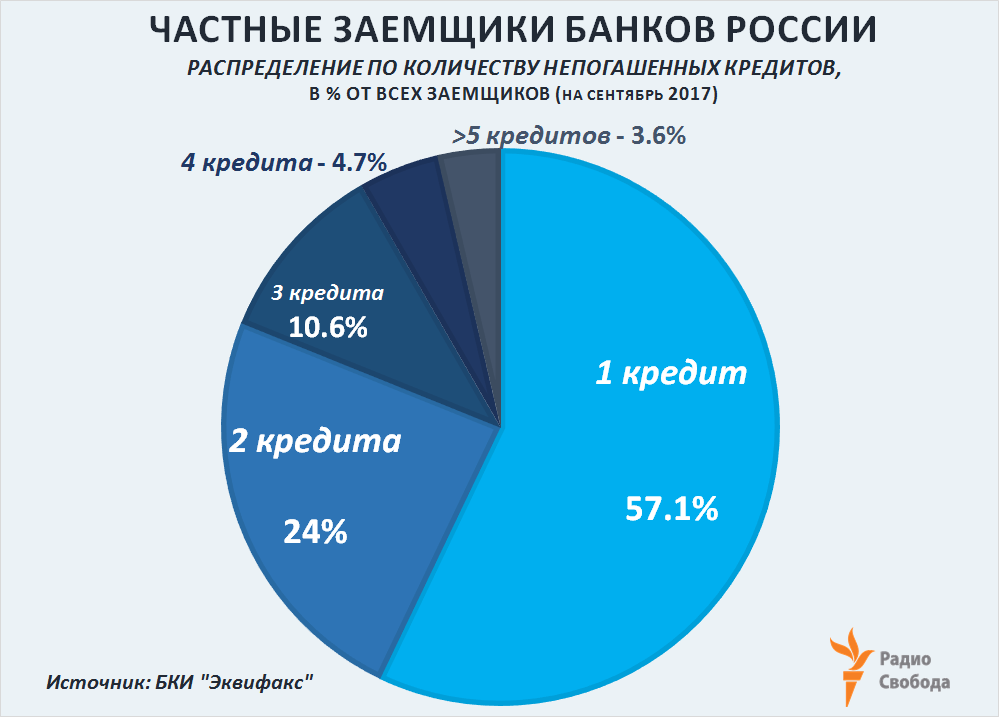 Russia-Factograph-Consumer Credits-Russia-2017-Structure by Number of Credits per Borrower
