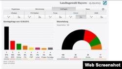 Зводная табліца вынікаў выбараў у Баварыі
