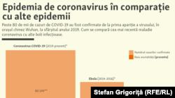 Epidemia de coronavirus vs. alte epidemii, date valabile la 25 februarie 2020