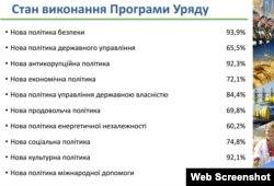Так Кабінет міністрів оцінює виконання своєї програми (інфографіка уряду)