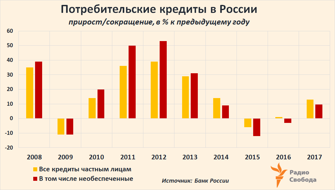 Russia-Factograph-Consumer Credits-Total-Unsecured-Growth-Russia-2008-2017