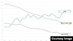 شدت مصرف انرژِی در ایران، آمریکا و اروپا طی دهههای گذشته (مگا ژول بر یک دلار تولید ناخالص داخلی. هر بشکه نفت معادل ۵۸۶۱ مگاژول انرژی است)؛ منبع: بانک جهانی