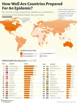 Infographic: How Well Are Countries Prepared For An Epidemic?