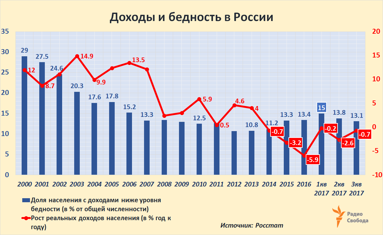 Russia-Factograph-Real Incomes-Poverty-Dec-2017