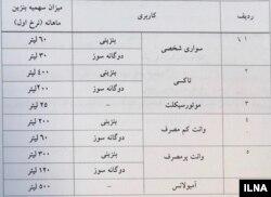 سهمیه ماهانه بنزین در ایران