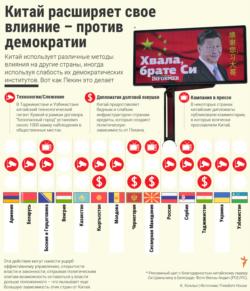 Infographic - Китай расширяет свое влияние – против демократии