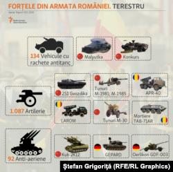 Forțele Terestre: rachete antitanc, artilerie și anti-aeriană.