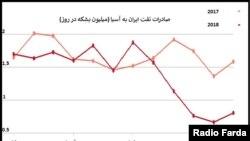 İranın neft ixracı, yanvar, 2019-cu il