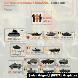 Forțele Terestre ale României: tancuri, mașini de luptă, blindate