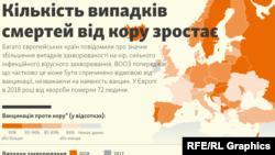 Ukraynada qızılca, infoqrafika