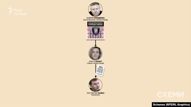 На лист Бойка відповіла слідча столичного Нацполу, очолюваного тоді Андрієм Крищенком, Ольга Момот