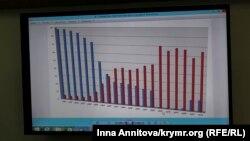 Кількісне співвідношення кримськотатарського й російського населення в Криму – на схемі синім позначено населення кримських татар, червоним – населення росіян