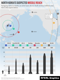 North Korea's Suspected Missile Reach