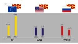 Кој е најдобриот странски сојузник на Македонија?