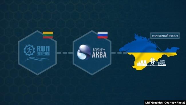 Російська компанія «Воронеж-Аква» імпортувала з Литви німецькі фільтраційні мембрани бренду Inge GmbH через литовську фірму Run Engineering