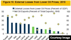 External losses from lower oil prices 2015
