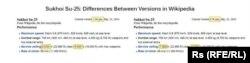 """Как правили статью о СУ-25 в """"Википедии"""""""
