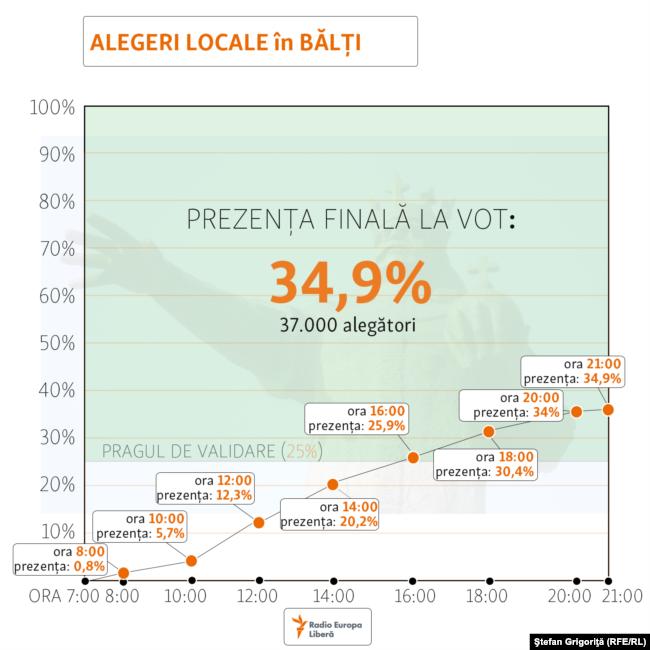 Moldova - prezenta la vot final Balti