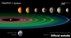 """""""Траппист-1"""" – звезда в созвездии Водолея на расстоянии 39,5 световых лет от Солнца. Ее планетная система была впервые открыта в 2016 году. В ней 7 экзопланет, 3 из которых находятся в """"зоне обитаемости"""" – то есть теоретически могут быть пригодными для жизни человека"""