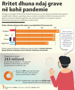 Kosovo: Info graphic - Violence against women during pandemic of COVID-19