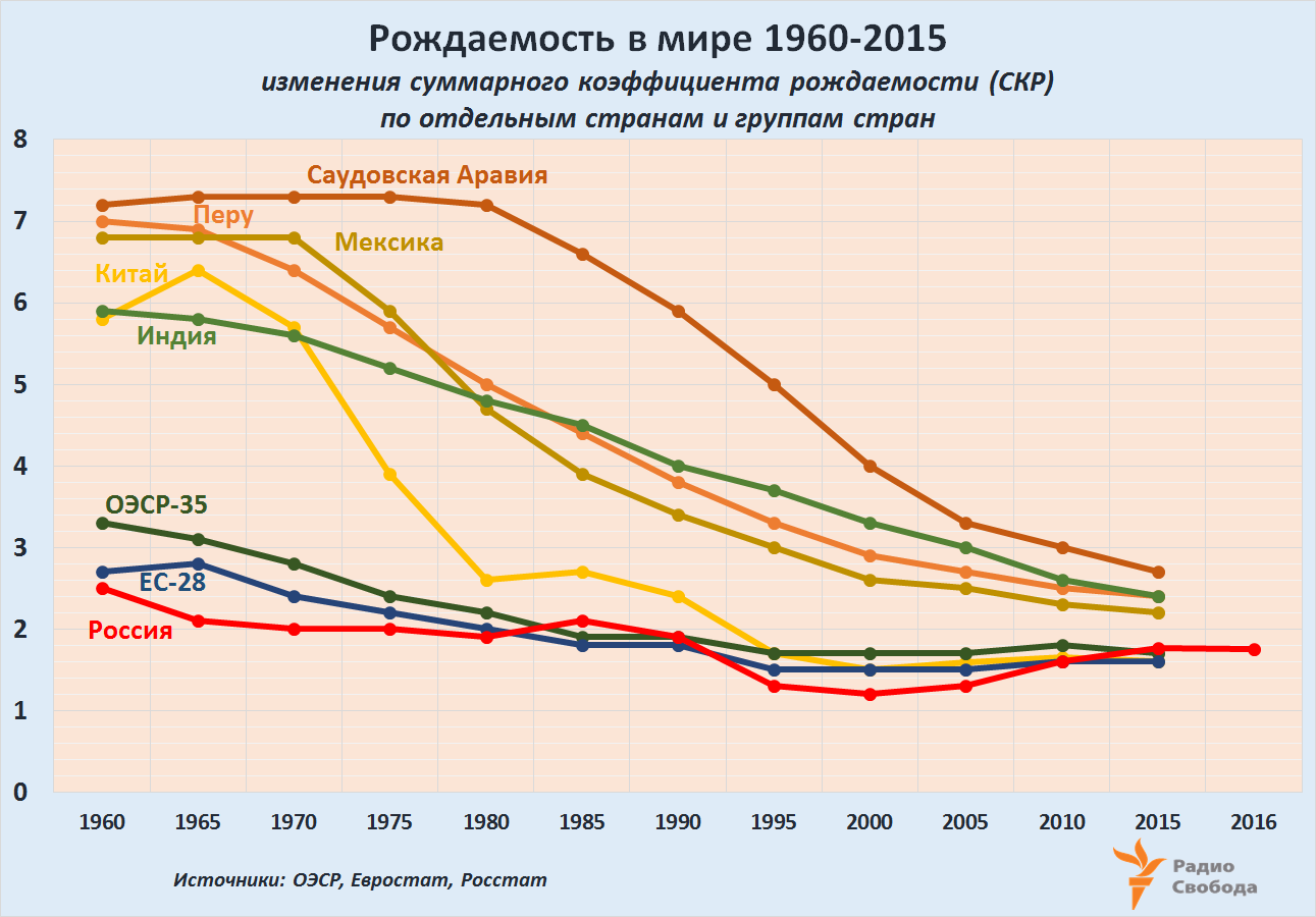 Russia-Factograph-Fertility Rates-1960-2015-Rus-OECD-EU-World Max