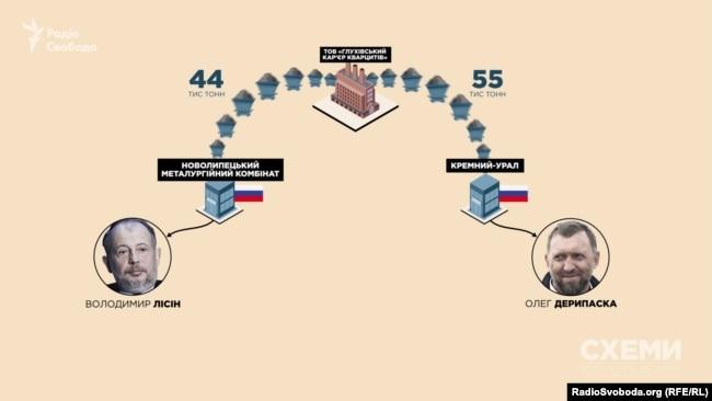 У 2018 році покупцями українського кварциту стали два російські підприємства