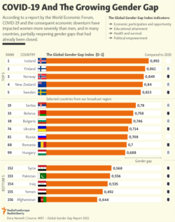 Infographic - COVID-19 And The Growing Gender Gap