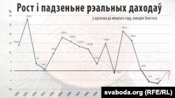 Рост іпадзеньне рэальных даходаў беларусаў з2000 году ўадсотках дамінулага году